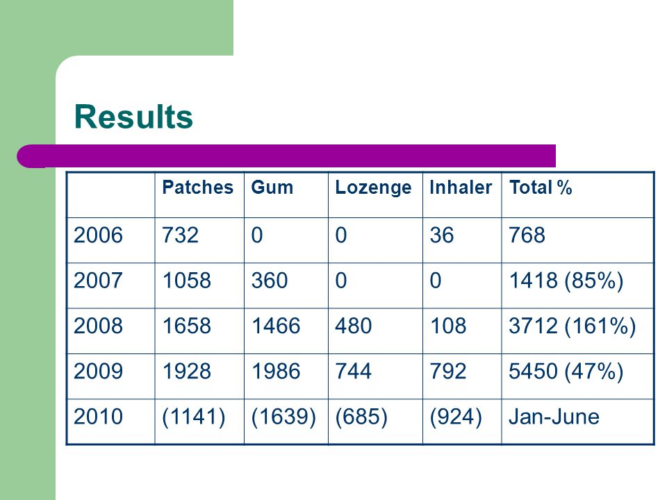 Results PatchesGumLozengeInhalerTotal % (85%) (161%) (47%) 2010(1141)(1639)(685)(924)Jan-June