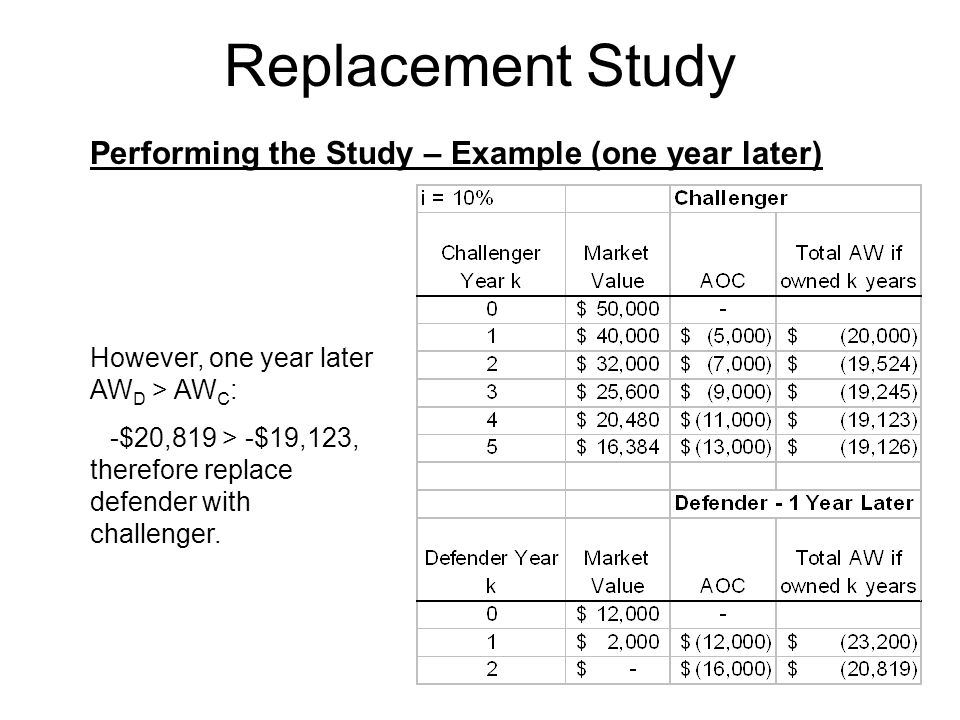 Replacement Study Performing the Study – Example (one year later) However, one year later AW D > AW C : -$20,819 > -$19,123, therefore replace defender with challenger.