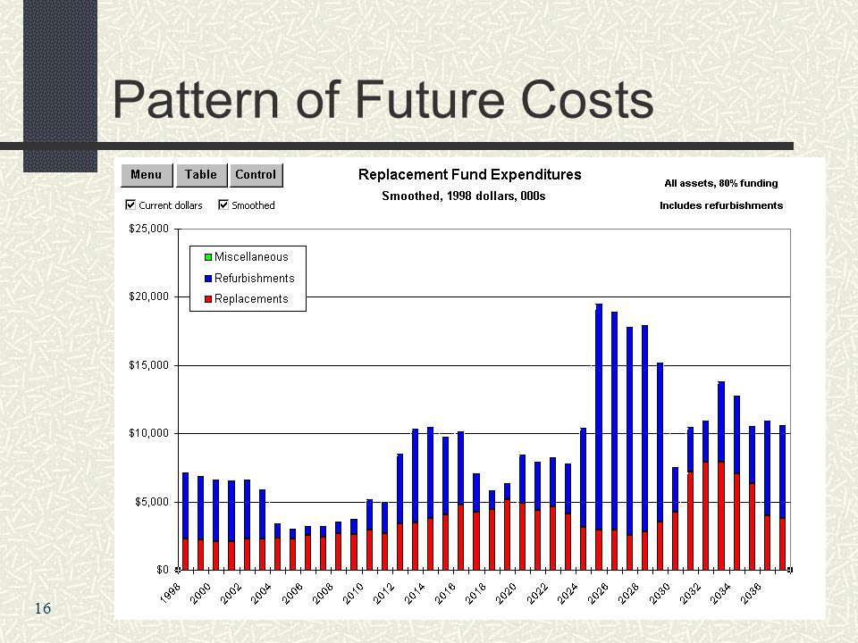 Pattern of Future Costs 16