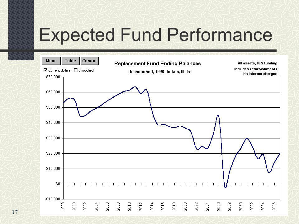Expected Fund Performance 17