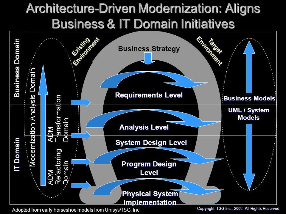 Architecture-Driven Modernization: Aligns Business & IT Domain Initiatives Adopted from early horseshoe models from Unisys/TSG, Inc. Business Domain I