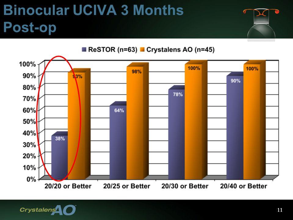 11 Binocular UCIVA 3 Months Post-op