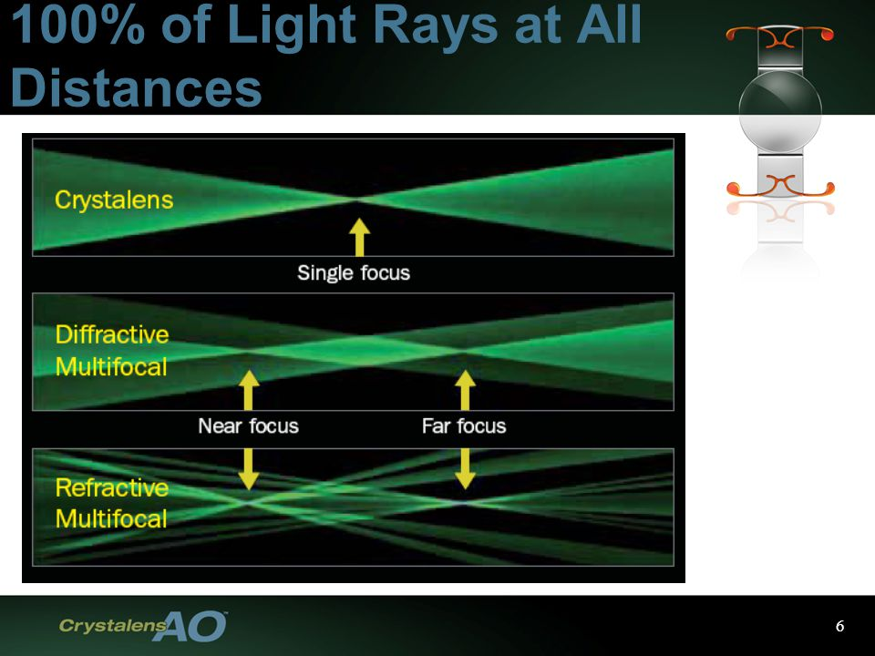 6 100% of Light Rays at All Distances