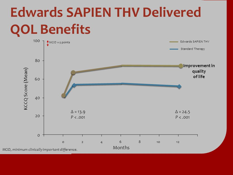 Edwards SAPIEN THV Delivered QOL Benefits MCID, minimum clinically important difference. 60 40 20 0 80 100 046810122 Standard Therapy Edwards SAPIEN T