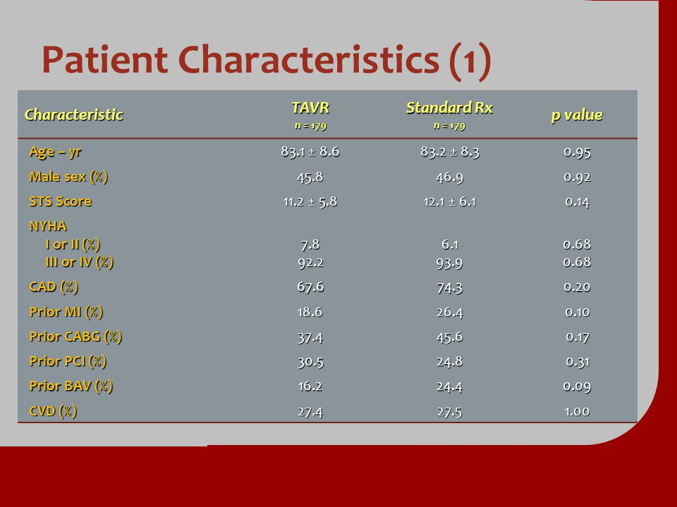 Patient Characteristics (1) CharacteristicTAVR n = 179 Standard Rx n = 179 p value Age – yr 83.1 ± 8.6 83.2 ± 8.3 0.95 Male sex (%) 45.846.90.92 STS S