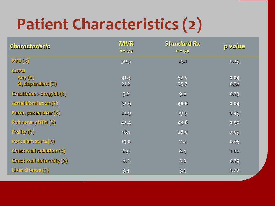 Patient Characteristics (2) Characteristic TAVR n = 179 Standard Rx n = 179 p value PVD (%) 30.325.10.29 COPD Any (%) Any (%) O 2 dependent (%) O 2 de