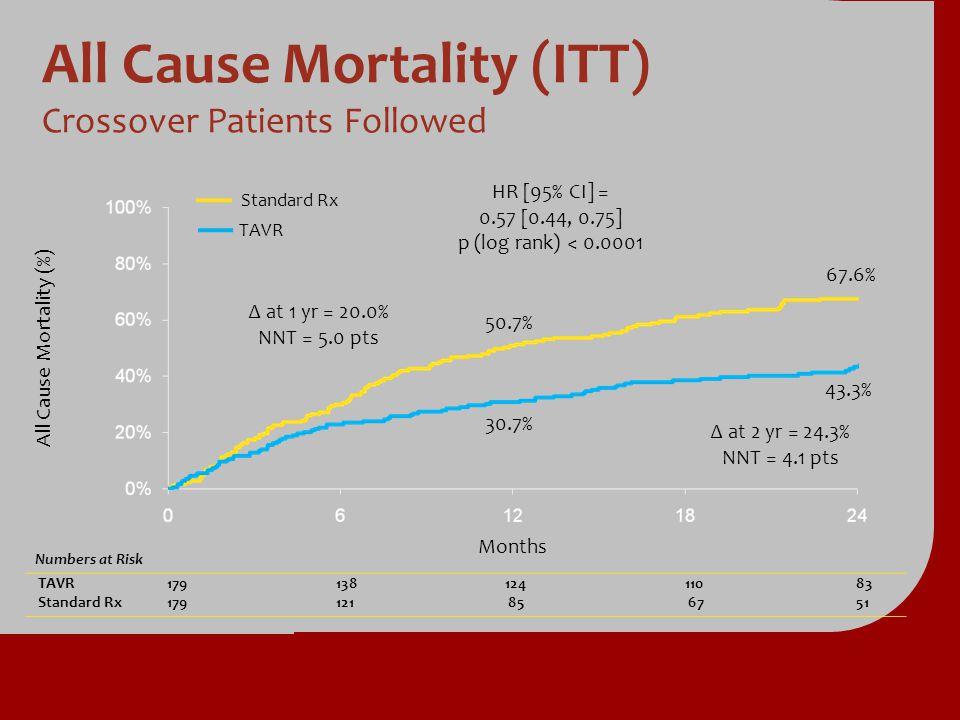 All Cause Mortality (ITT) All Cause Mortality (ITT) Crossover Patients Followed Numbers at Risk TAVR TAVR17913812411083 Standard Rx Standard Rx179121