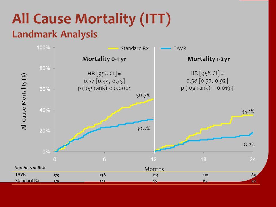 All Cause Mortality (ITT) Landmark Analysis All Cause Mortality (%) Months Mortality 0-1 yr Mortality 1-2yr Standard Rx TAVR HR [95% CI] = 0.57 [0.44,