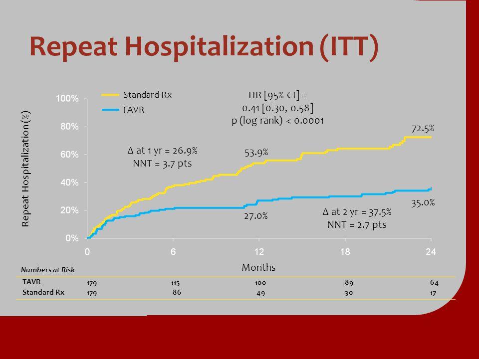 Repeat Hospitalization (ITT) Numbers at Risk TAVR TAVR1791151008964 Standard Rx Standard Rx179 86 86 49 493017 Repeat Hospitalization (%) Standard Rx