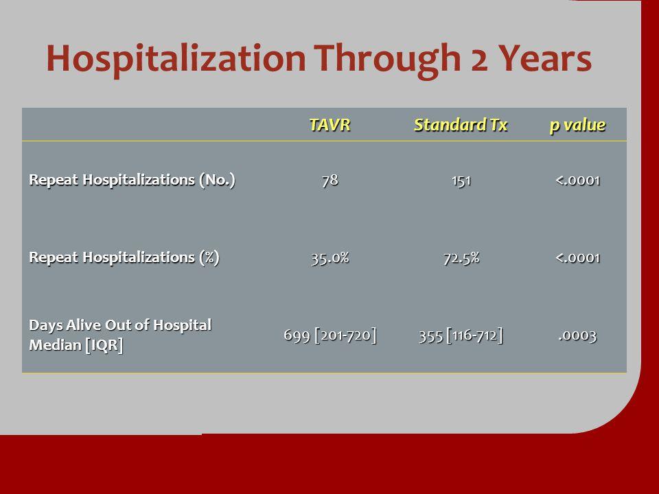 Hospitalization Through 2 Years TAVR Standard Tx p value Repeat Hospitalizations (No.) 78151<.0001 Repeat Hospitalizations (%) 35.0%72.5%<.0001 Days A