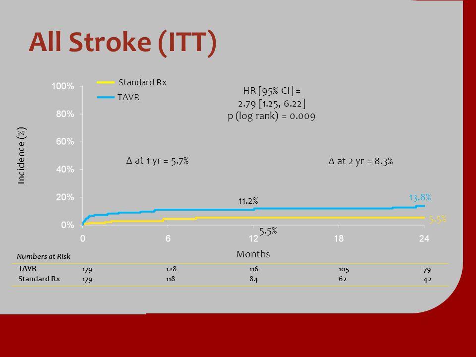 All Stroke (ITT) Numbers at Risk TAVR TAVR17912811610579 Standard Rx Standard Rx179118846242 Incidence (%) Months Standard Rx TAVR at 2 yr = 8.3% 5.5%