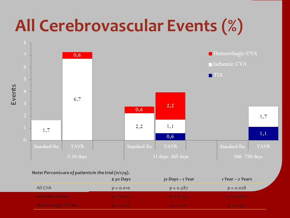 All Cerebrovascular Events (%) 30 Days 30 Days 31 Days – 1 Year 1 Year – 2 Years All CVAp = 0.010p = 0.387p = 0.028 Ischemic Strokep = 0.017p = 0.155p