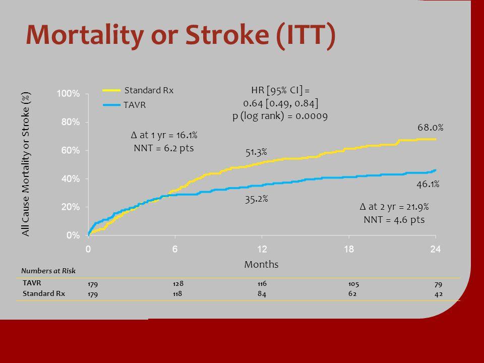Mortality or Stroke (ITT) Numbers at Risk TAVR TAVR17912811610579 Standard Rx Standard Rx179118846242 All Cause Mortality or Stroke (%) Months Standar