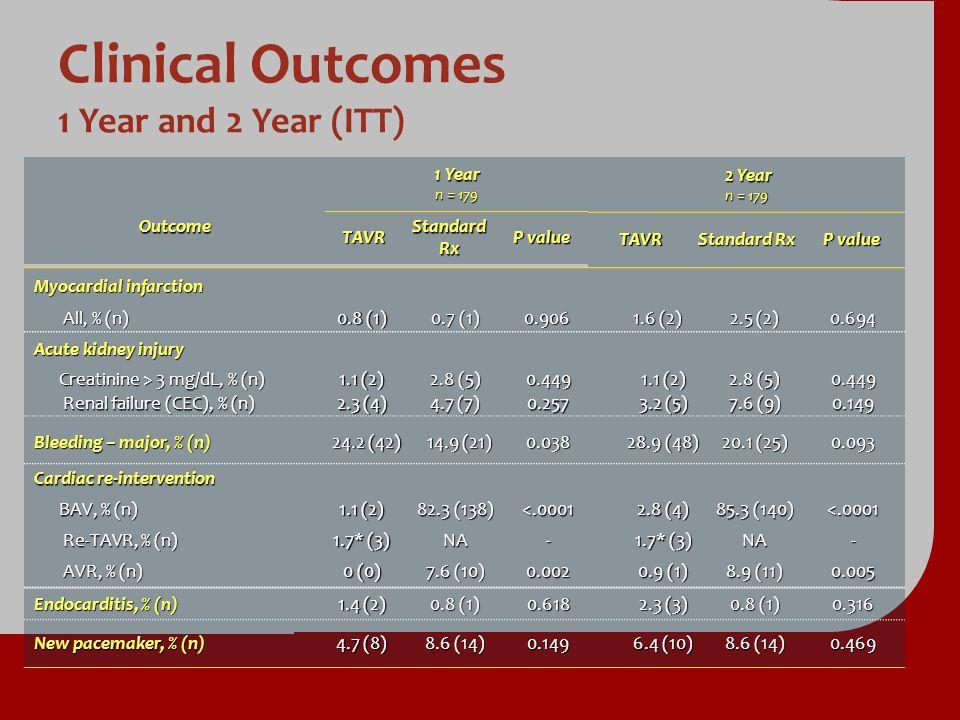 1 Year n = 179 OutcomeTAVR Standard Rx P value 2 Year 2 Year n = 179 TAVR Standard Rx P value Acute kidney injury Creatinine > 3 mg/dL, % (n) 1.1 (2)