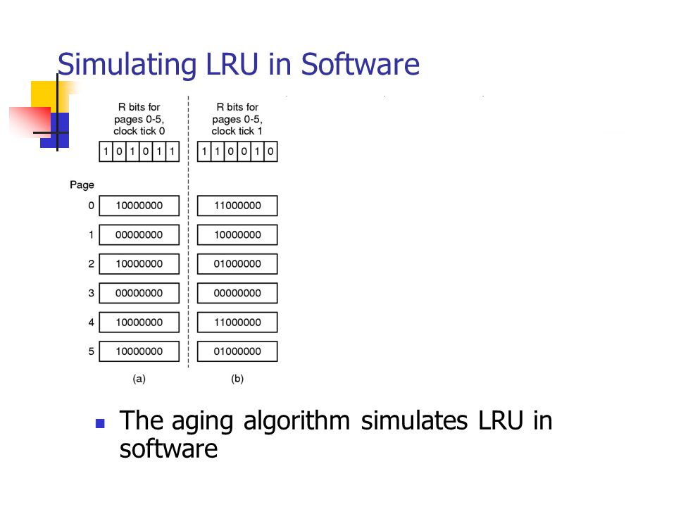 Simulating LRU in Software The aging algorithm simulates LRU in software
