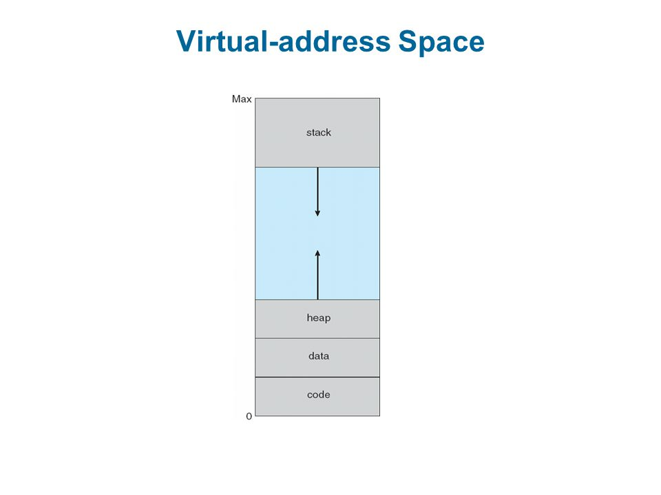 Virtual-address Space