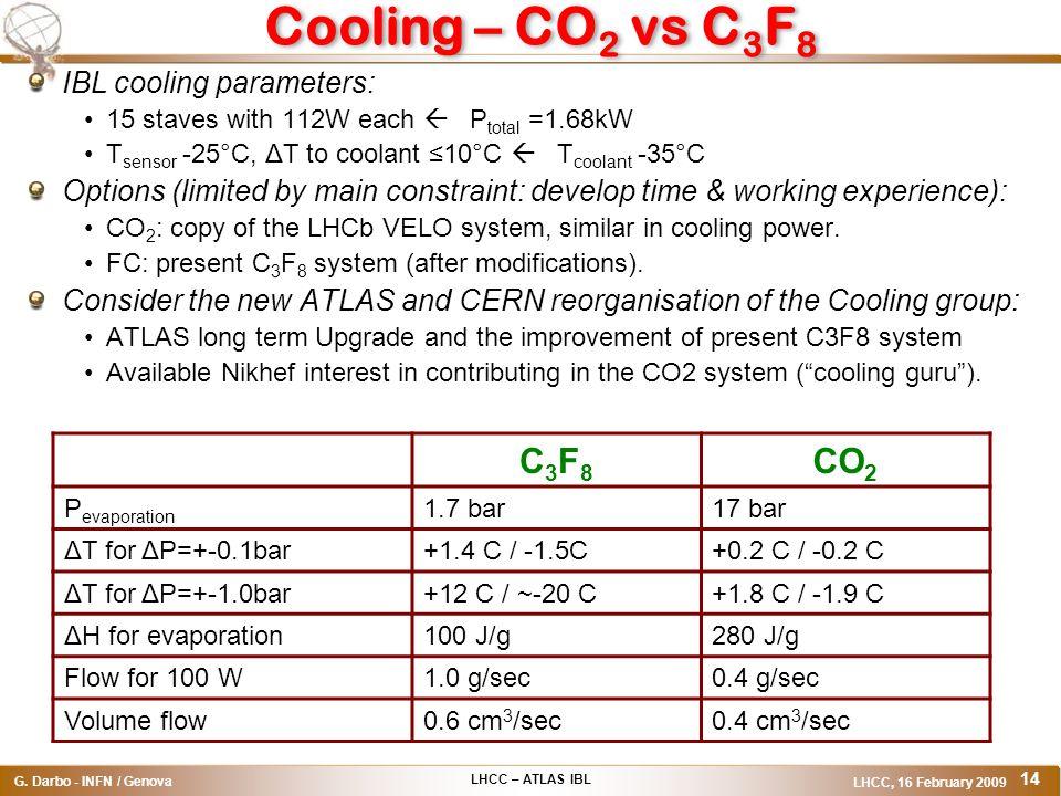 LHCC – ATLAS IBL G. Darbo - INFN / Genova LHCC, 16 February 2009 14 Cooling – CO 2 vs C 3 F 8 IBL cooling parameters: 15 staves with 112W each ß P tot