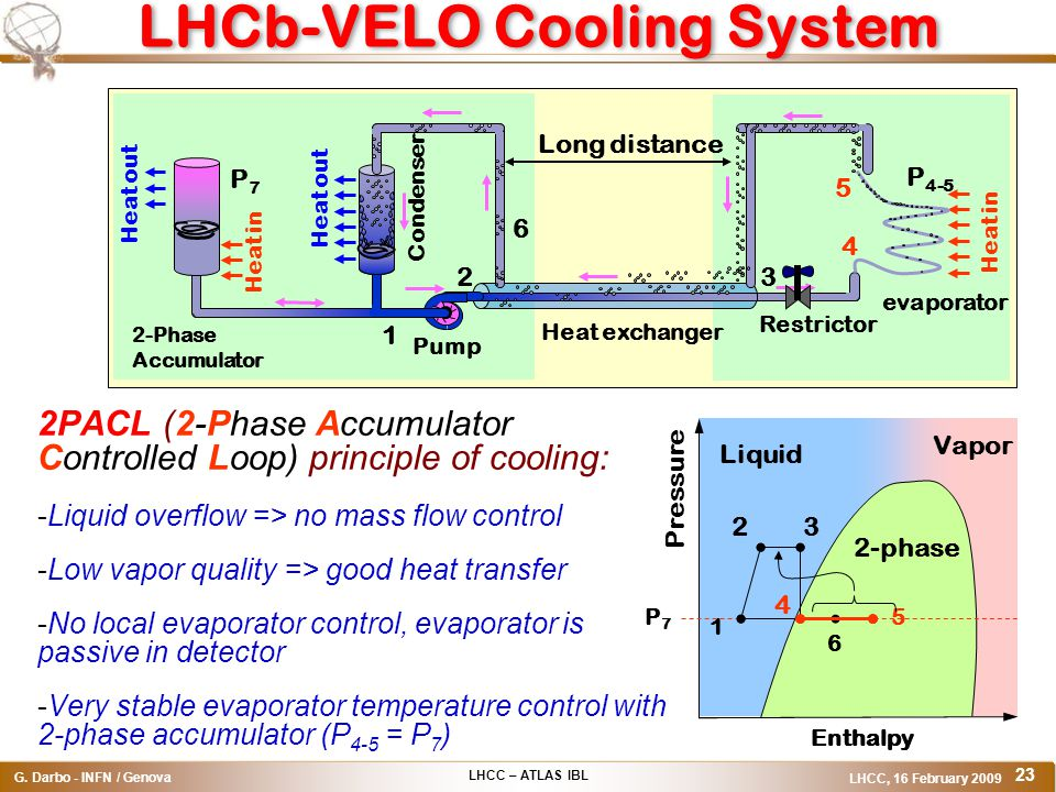 LHCC – ATLAS IBL G. Darbo - INFN / Genova LHCC, 16 February 2009 23 LHCb-VELO Cooling System 2PACL (2-Phase Accumulator Controlled Loop) principle of