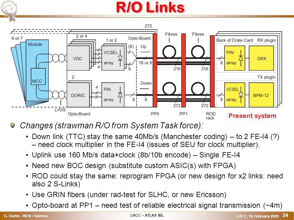 LHCC – ATLAS IBL G. Darbo - INFN / Genova LHCC, 16 February 2009 24 R/O Links Changes (strawman R/O from System Task force): Down link (TTC) stay the