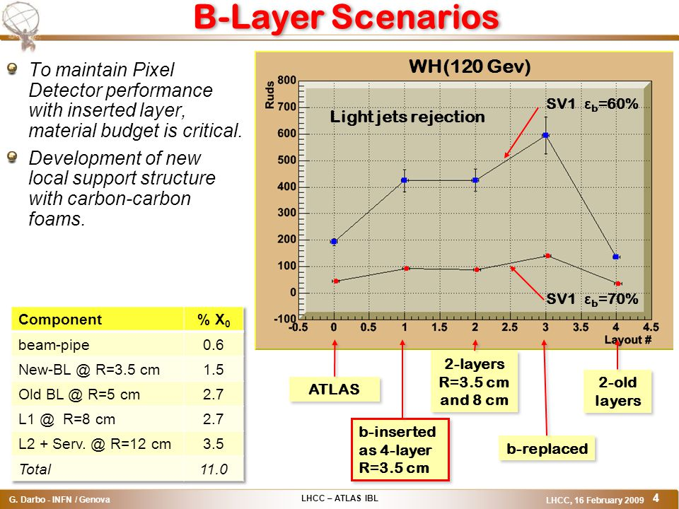 LHCC – ATLAS IBL G. Darbo - INFN / Genova LHCC, 16 February 2009 4 B-Layer Scenarios To maintain Pixel Detector performance with inserted layer, mater