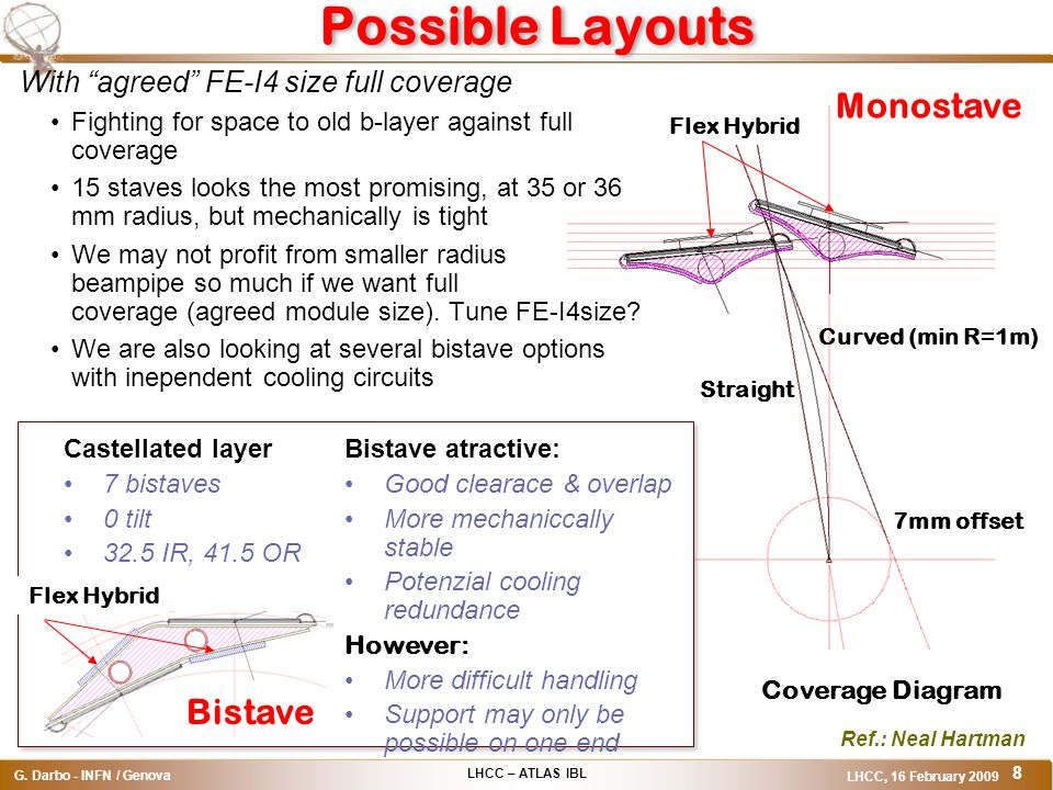 LHCC – ATLAS IBL G. Darbo - INFN / Genova LHCC, 16 February 2009 8 Possible Layouts 7mm offset Straight Curved (min R=1m) Coverage Diagram With agreed