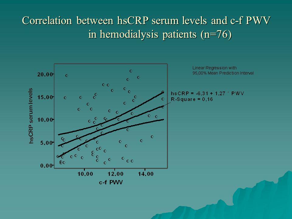 Correlation between hsCRP serum levels and c-f PWV in hemodialysis patients (n=76)
