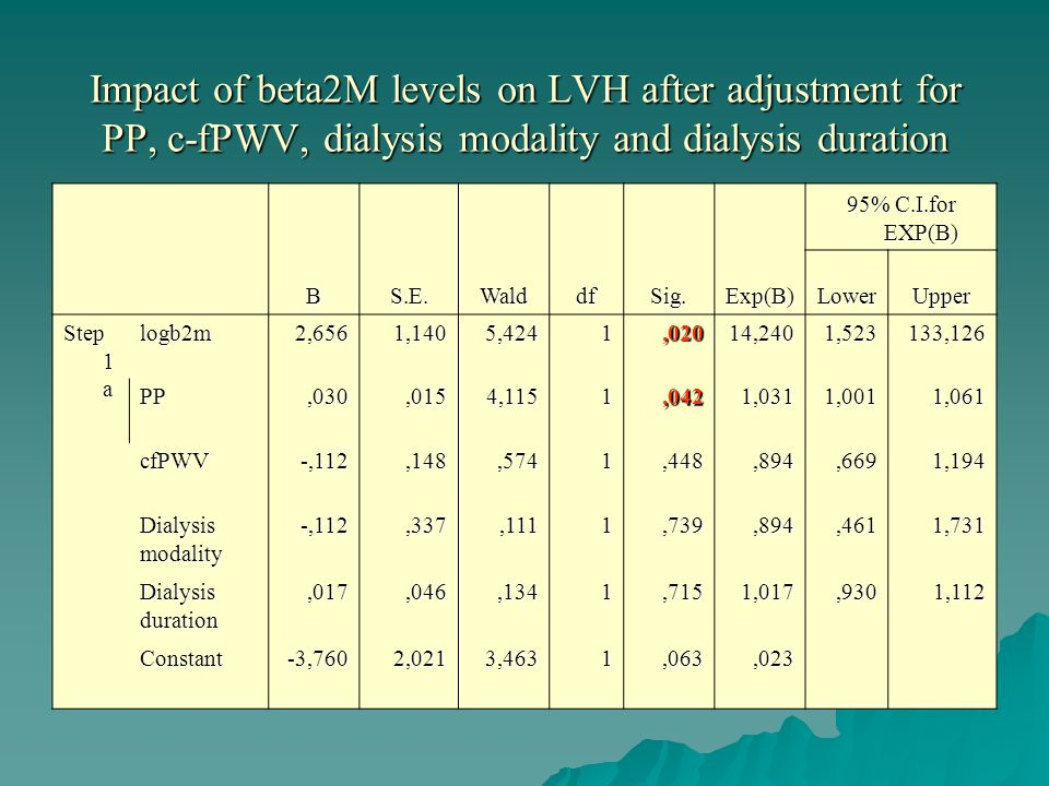 Impact of beta2M levels on LVH after adjustment for PP, c-fPWV, dialysis modality and dialysis duration BS.E.WalddfSig.Exp(B) 95% C.I.for EXP(B) LowerUpper Step 1 a logb2m2,6561,1405,4241,02014,2401,523133,126 PP,030,0154,1151,0421,0311,0011,061 cfPWV-,112,148,5741,448,894,6691,194 Dialysismodality-,112,337,1111,739,894,4611,731 Dialysisduration,017,046,1341,7151,017,9301,112 Constant-3,7602,0213,4631,063,023