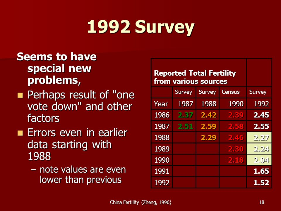 China Fertility (Zheng, 1996) Survey Seems to have special new problems, Perhaps result of one vote down and other factors Perhaps result of one vote down and other factors Errors even in earlier data starting with 1988 Errors even in earlier data starting with 1988 –note values are even lower than previous Reported Total Fertility from various sources SurveySurveyCensusSurvey Year