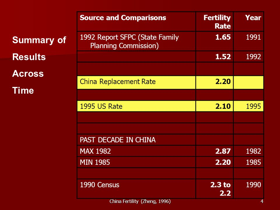 China Fertility (Zheng, 1996)4 Source and ComparisonsFertility Rate Year 1992 Report SFPC (State Family Planning Commission) China Replacement Rate US Rate PAST DECADE IN CHINA MAX MIN Census2.3 to Summary of Results Across Time