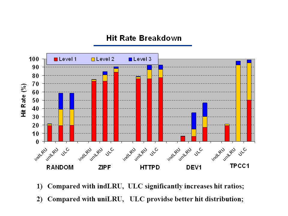 1)Compared with indLRU, ULC significantly increases hit ratios; 2)Compared with uniLRU, ULC providse better hit distribution;