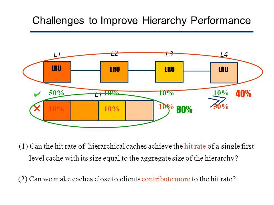 1)indLRU has high miss penalty; 2)uniLRU has high demotion cost;