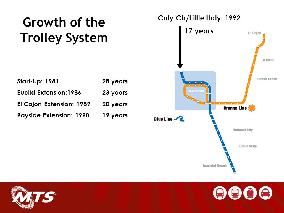 Growth of the Trolley System Cnty Ctr/Little Italy: 1992 17 years Start-Up: 198128 years Euclid Extension:198623 years El Cajon Extension: 198920 years Bayside Extension: 199019 years