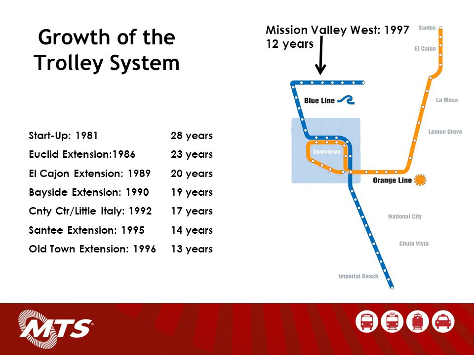 Growth of the Trolley System Mission Valley West: 1997 12 years Start-Up: 198128 years Euclid Extension:198623 years El Cajon Extension: 198920 years Bayside Extension: 199019 years Cnty Ctr/Little Italy: 199217 years Santee Extension: 199514 years Old Town Extension: 199613 years