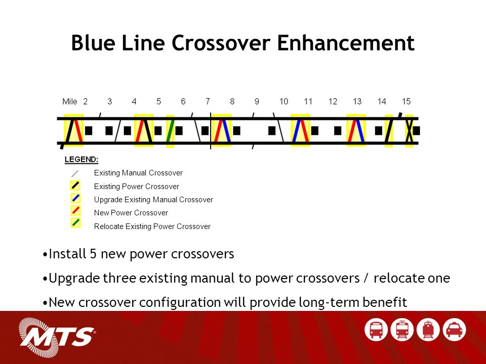 Install 5 new power crossovers Upgrade three existing manual to power crossovers / relocate one New crossover configuration will provide long-term benefit Blue Line Crossover Enhancement Existing Manual Crossover Existing Power Crossover Upgrade Existing Manual Crossover New Power Crossover Relocate Existing Power Crossover