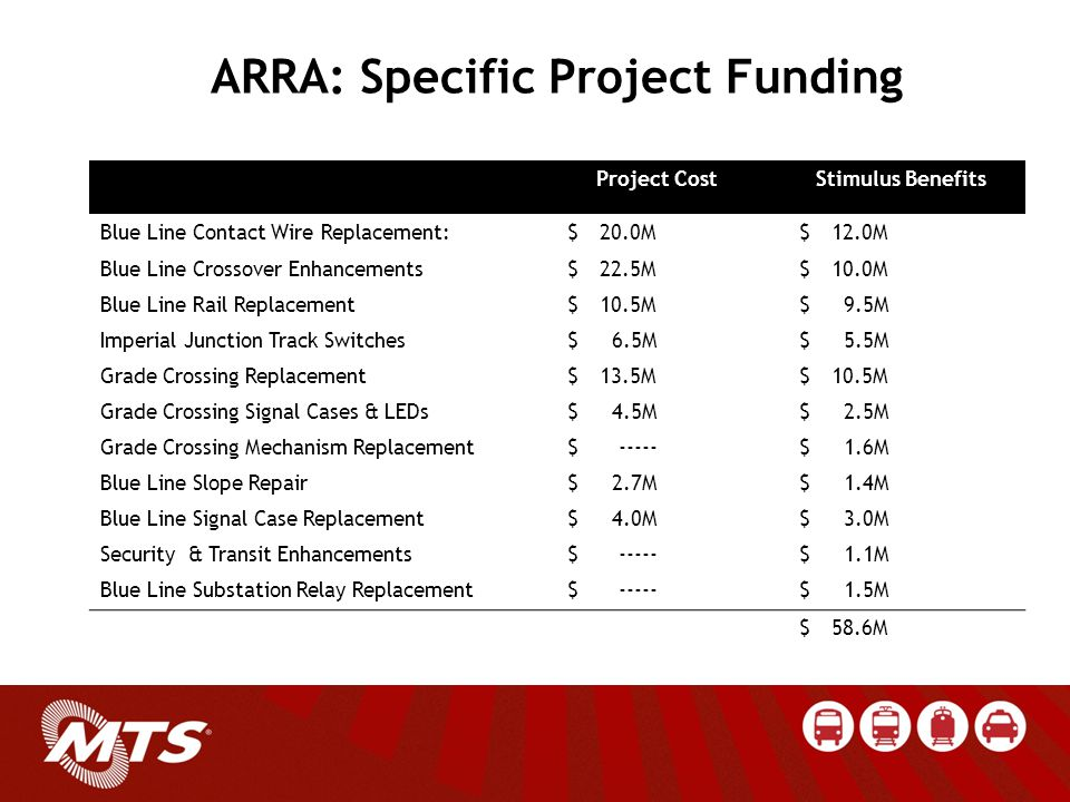 ARRA: Specific Project Funding Project CostStimulus Benefits Blue Line Contact Wire Replacement:$20.0M$12.0M Blue Line Crossover Enhancements$22.5M$10.0M Blue Line Rail Replacement$10.5M$ 9.5M Imperial Junction Track Switches$ 6.5M$ 5.5M Grade Crossing Replacement$13.5M$10.5M Grade Crossing Signal Cases & LEDs$ 4.5M$ 2.5M Grade Crossing Mechanism Replacement$ -----$ 1.6M Blue Line Slope Repair $ 2.7M$ 1.4M Blue Line Signal Case Replacement $ 4.0M$ 3.0M Security & Transit Enhancements$ -----$ 1.1M Blue Line Substation Relay Replacement$ -----$ 1.5M $58.6M