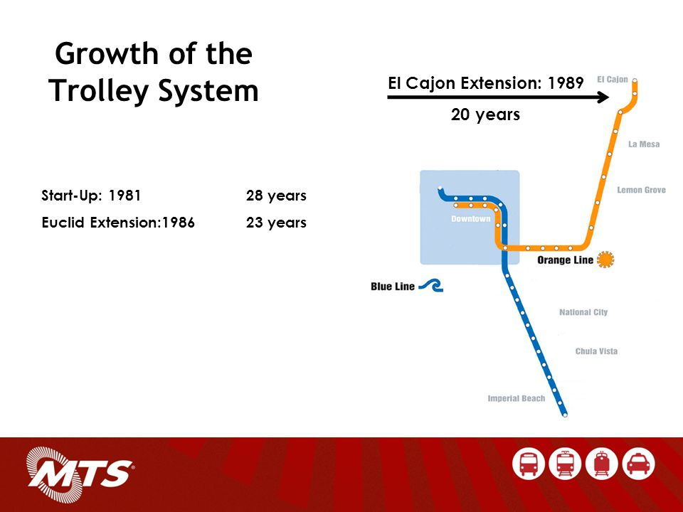 Growth of the Trolley System Bayside Extension: 1990 19 years Start-Up: 198128 years Euclid Extension:198623 years El Cajon Extension: 198920 years