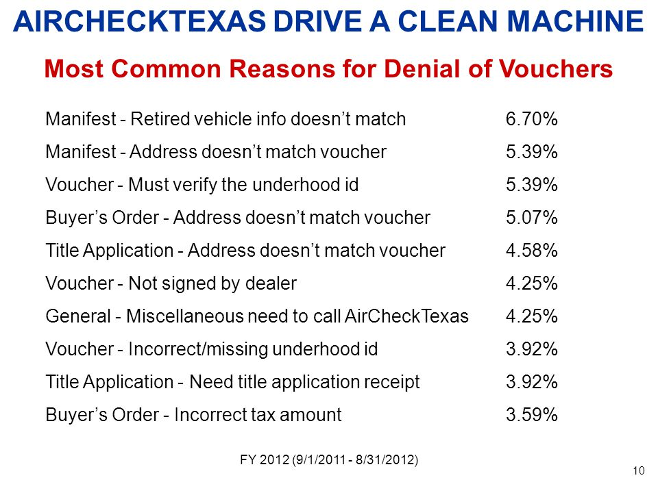 FY 2012 (9/1/ /31/2012) AIRCHECKTEXAS DRIVE A CLEAN MACHINE Most Common Reasons for Denial of Vouchers Manifest - Retired vehicle info doesnt match6.70% Manifest - Address doesnt match voucher5.39% Voucher - Must verify the underhood id5.39% Buyers Order - Address doesnt match voucher5.07% Title Application - Address doesnt match voucher4.58% Voucher - Not signed by dealer4.25% General - Miscellaneous need to call AirCheckTexas4.25% Voucher - Incorrect/missing underhood id3.92% Title Application - Need title application receipt3.92% Buyers Order - Incorrect tax amount3.59% 10