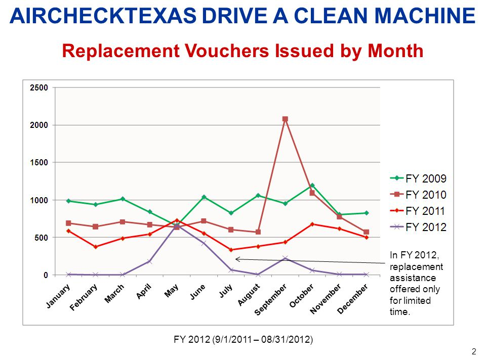 FY 2012 (9/1/2011 – 08/31/2012) AIRCHECKTEXAS DRIVE A CLEAN MACHINE Replacement Vouchers Issued by Month 2 In FY 2012, replacement assistance offered only for limited time.