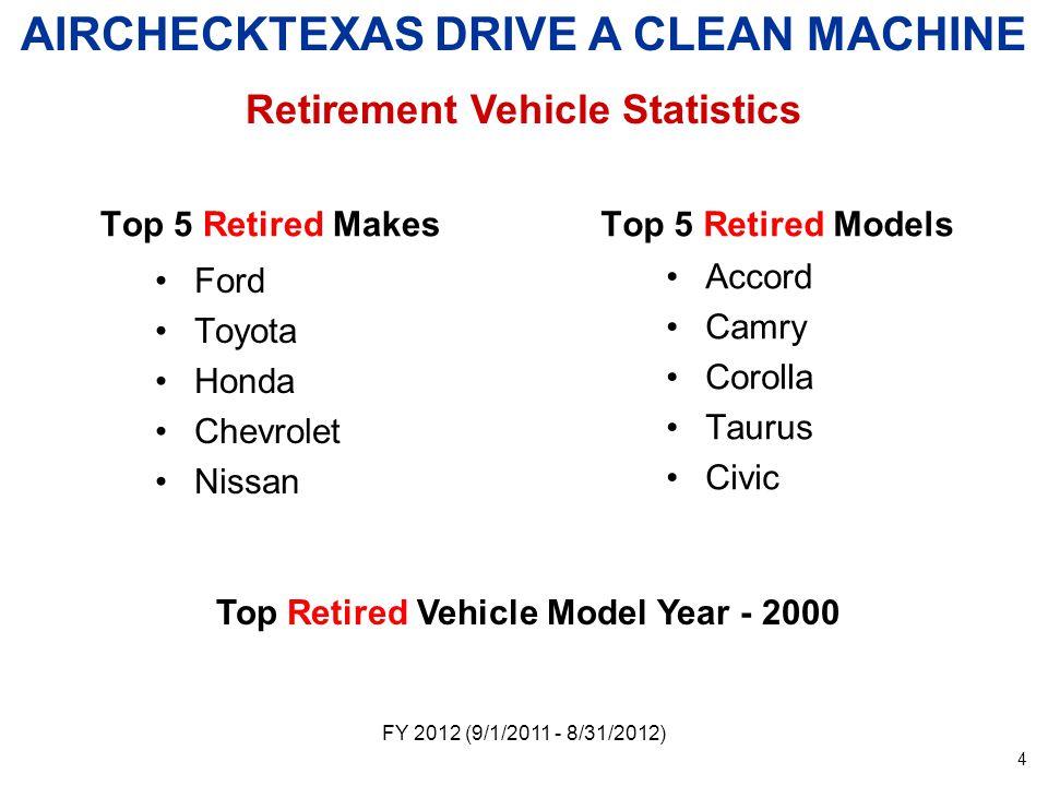 Top 5 Retired Makes Ford Toyota Honda Chevrolet Nissan Top 5 Retired Models Accord Camry Corolla Taurus Civic FY 2012 (9/1/ /31/2012) AIRCHECKTEXAS DRIVE A CLEAN MACHINE Retirement Vehicle Statistics Top Retired Vehicle Model Year