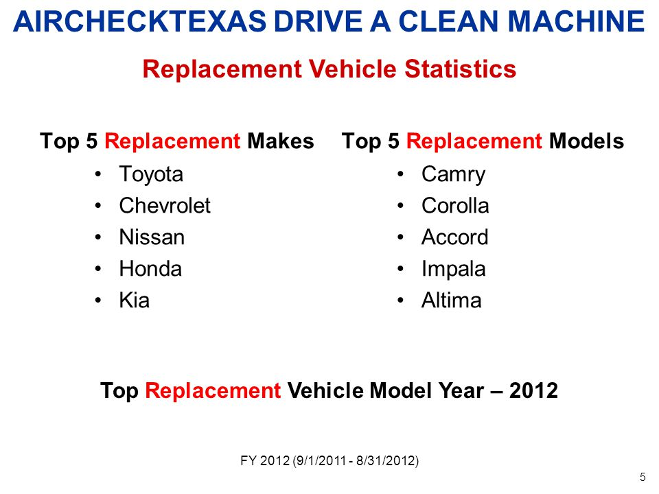 Top 5 Replacement Makes Toyota Chevrolet Nissan Honda Kia Top 5 Replacement Models Camry Corolla Accord Impala Altima FY 2012 (9/1/ /31/2012) AIRCHECKTEXAS DRIVE A CLEAN MACHINE Replacement Vehicle Statistics Top Replacement Vehicle Model Year –