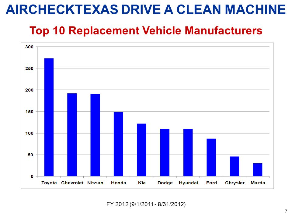 FY 2012 (9/1/2011 - 8/31/2012) AIRCHECKTEXAS DRIVE A CLEAN MACHINE Participant Brand Loyalty *Participant purchased same make of vehicle as was retired.
