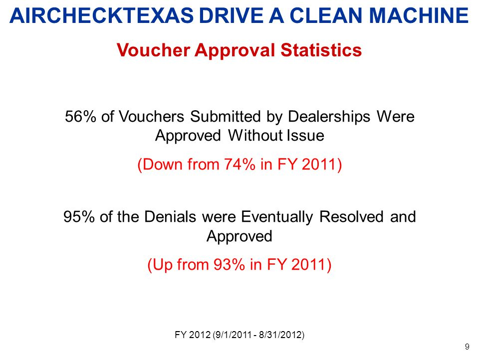 FY 2012 (9/1/ /31/2012) AIRCHECKTEXAS DRIVE A CLEAN MACHINE Voucher Approval Statistics 56% of Vouchers Submitted by Dealerships Were Approved Without Issue (Down from 74% in FY 2011) 95% of the Denials were Eventually Resolved and Approved (Up from 93% in FY 2011) 9