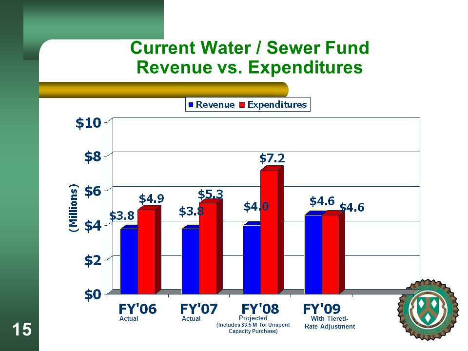 15 Current Water / Sewer Fund Revenue vs.