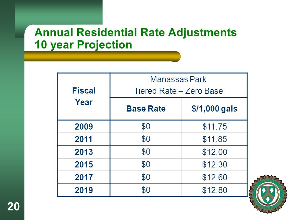 20 Annual Residential Rate Adjustments 10 year Projection Fiscal Year Manassas Park Tiered Rate – Zero Base Base Rate$/1,000 gals 2009 $0 $11.75 2011 $0 $11.85 2013 $0 $12.00 2015 $0 $12.30 2017 $0 $12.60 2019 $0 $12.80
