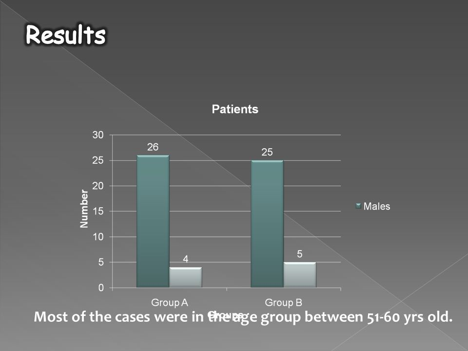 Most of the cases were in the age group between 51-60 yrs old.