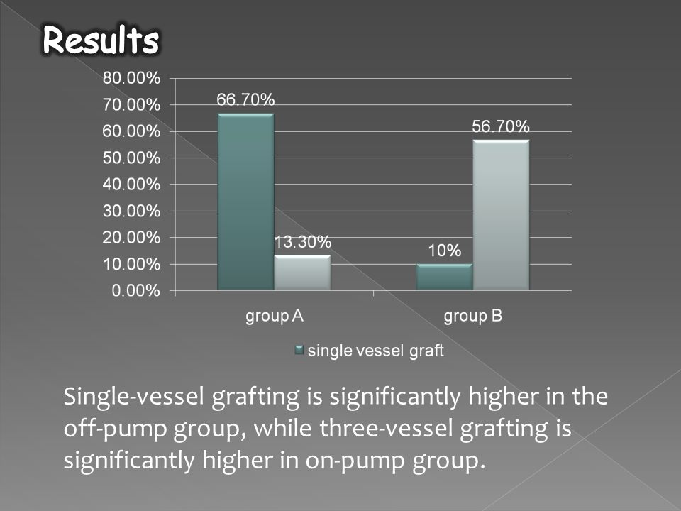 Single-vessel grafting is significantly higher in the off-pump group, while three-vessel grafting is significantly higher in on-pump group.