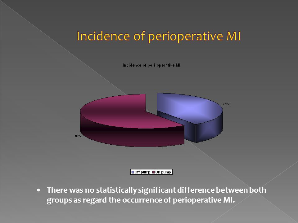 There was no statistically significant difference between both groups as regard the occurrence of perioperative MI.