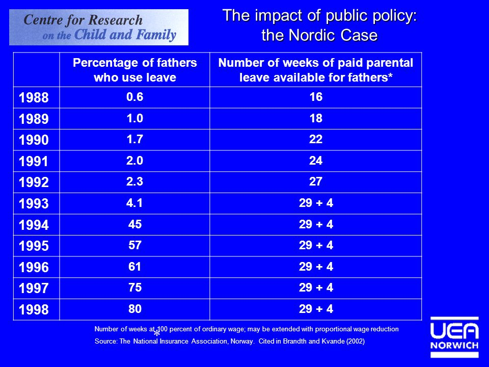The impact of public policy: the Nordic Case Percentage of fathers who use leave Number of weeks of paid parental leave available for fathers* 1988 0.616 1989 1.018 1990 1.722 1991 2.024 1992 2.327 1993 4.129 + 4 1994 4529 + 4 1995 5729 + 4 1996 6129 + 4 1997 7529 + 4 1998 8029 + 4 Number of weeks at 100 percent of ordinary wage; may be extended with proportional wage reduction Source: The National Insurance Association, Norway.