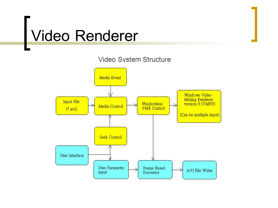 Video Renderer Video System Structure