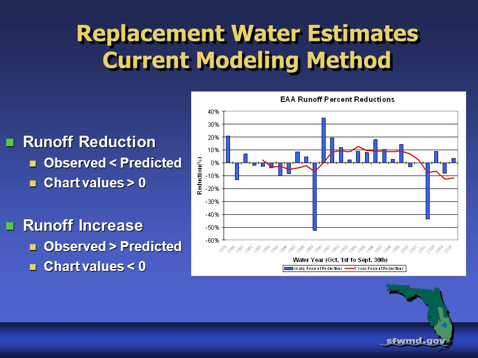 Replacement Water Estimates Current Modeling Method Runoff Reduction Observed < Predicted Chart values > 0 Runoff Increase Observed > Predicted Chart values < 0 Runoff Reduction Observed < Predicted Chart values > 0 Runoff Increase Observed > Predicted Chart values < 0